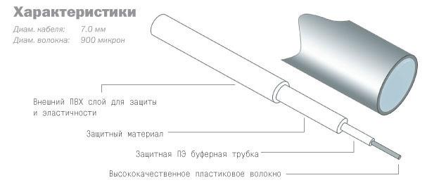DAXX R05-15 - 1,5м Оптоволоконный кабель Toslink - Toslink High Resolution Edition, выставочный образец #2 в «HiFiRussia»